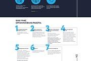 Адаптивная верстка сайта по дизайн макету 65 - kwork.ru