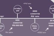 Стильный дизайн презентации 668 - kwork.ru