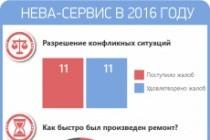 Создам инфографику 93 - kwork.ru
