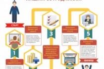 Нарисую инфографику 83 - kwork.ru