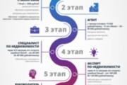 Создам инфографику 67 - kwork.ru