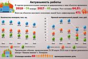 Инфографика любой сложности 57 - kwork.ru
