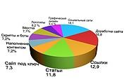 Объёмная инфографика, 3D диаграммы 15 - kwork.ru