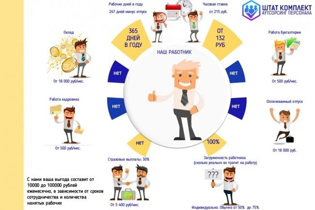 Создам инфографику 28 - kwork.ru