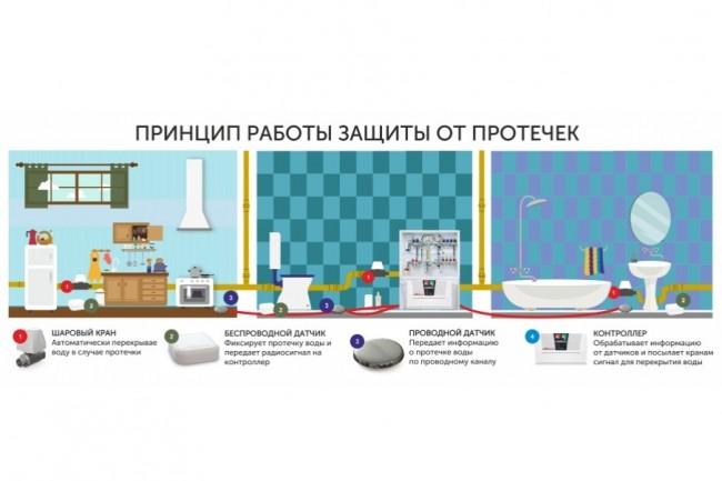 Создам инфографику 11 - kwork.ru