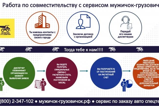 Создам инфографику 29 - kwork.ru