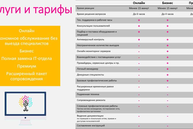 Создание презентации любой сложности 3 - kwork.ru