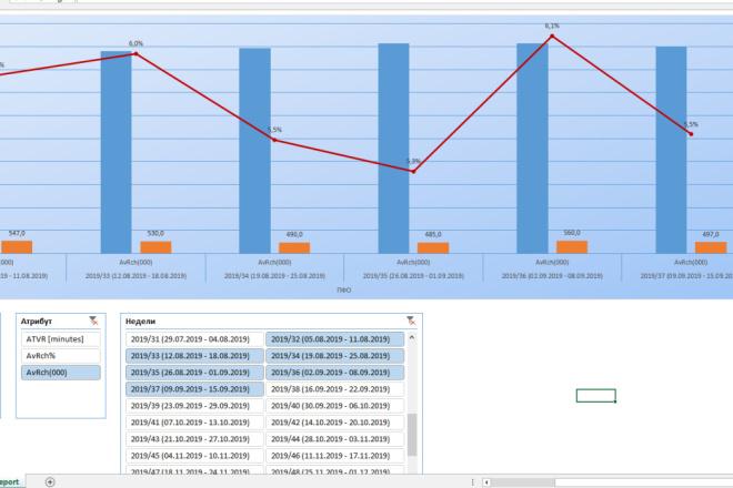 Excel формулы, сводные таблицы, макросы 33 - kwork.ru