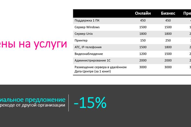 Создание презентации любой сложности 2 - kwork.ru