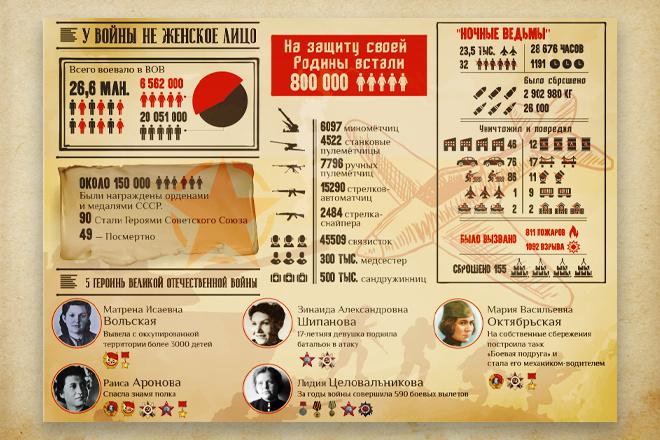 Инфографика любой сложности 1 - kwork.ru