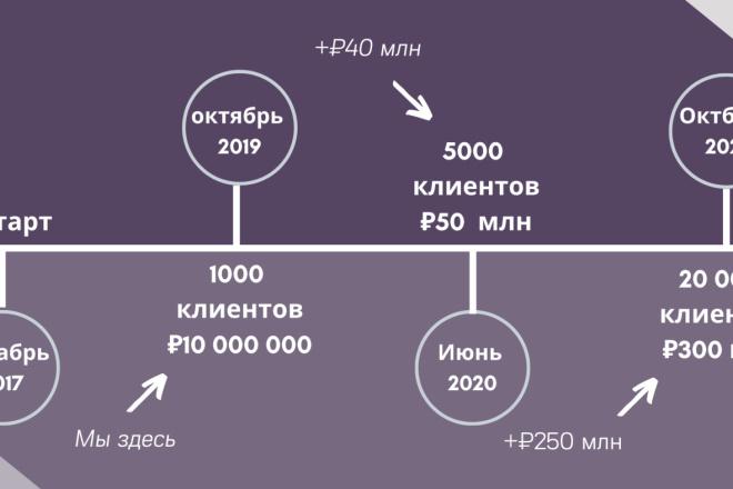 Стильный дизайн презентации 244 - kwork.ru