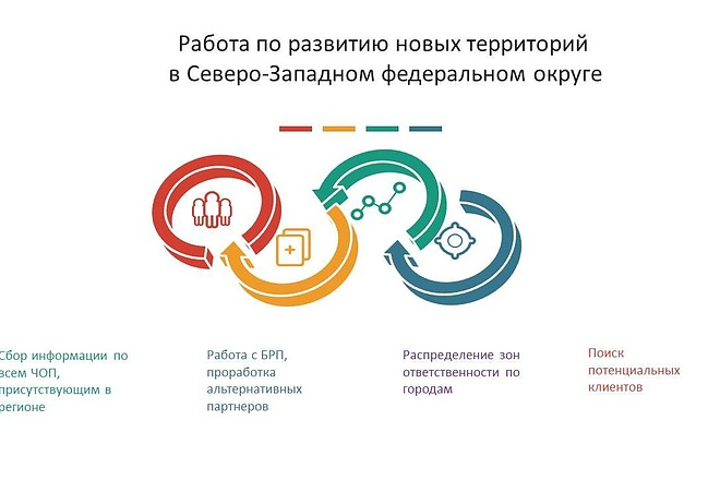 Оформление презентации в PowerPoint 2 - kwork.ru