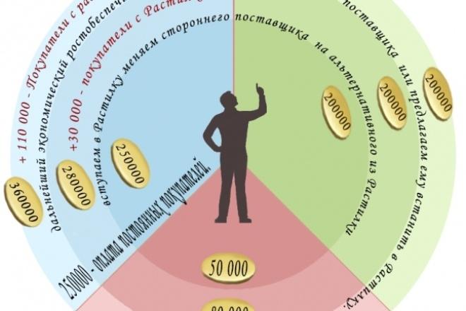Нарисую иллюстрацию. Растровая графика 42 - kwork.ru