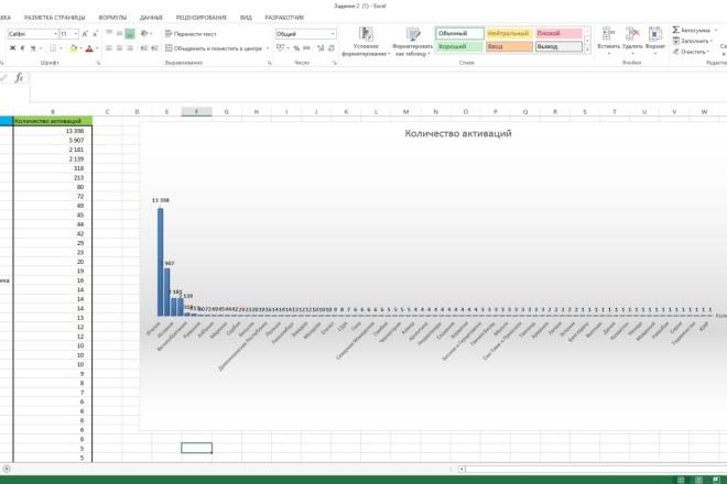 Создаю формулы, сводные таблицы в Excel, разработка мини отчетов 1 - kwork.ru
