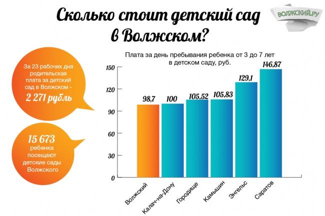 Создам инфографику 45 - kwork.ru