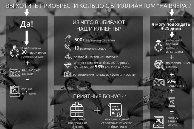 Создам инфографику 39 - kwork.ru
