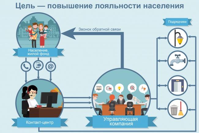 Создам инфографику 38 - kwork.ru