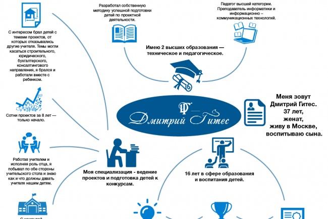 Создам инфографику 34 - kwork.ru