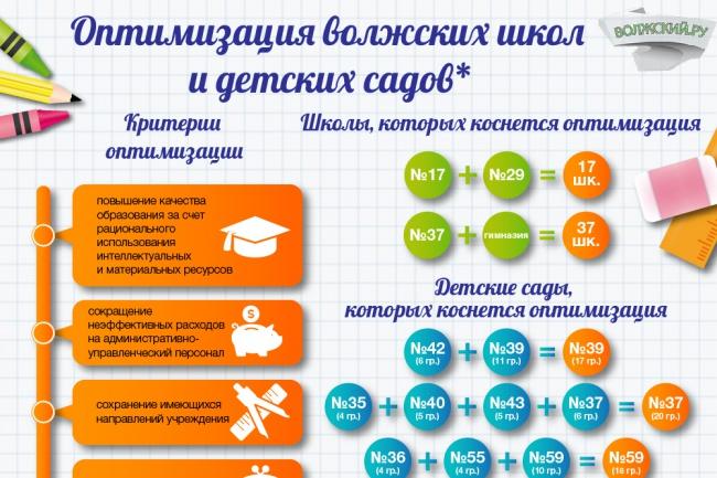 Создам инфографику 43 - kwork.ru