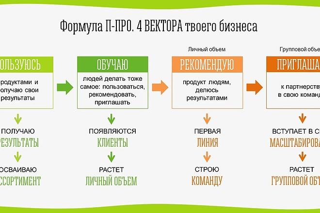 Красиво, стильно и оригинально оформлю презентацию 75 - kwork.ru