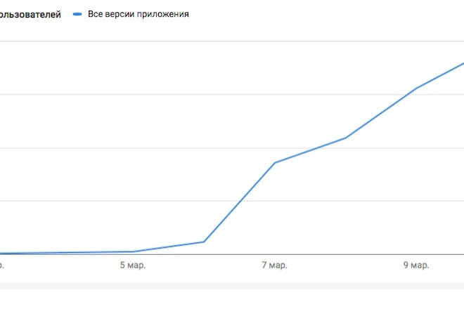 60 установок приложения в Play Market 5 - kwork.ru