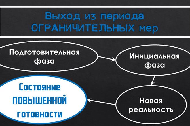 Создание презентаций 17 - kwork.ru