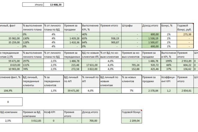 Excel формулы, сводные таблицы, макросы 39 - kwork.ru