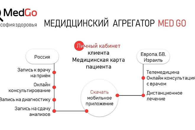 Красиво, стильно и оригинально оформлю презентацию 98 - kwork.ru