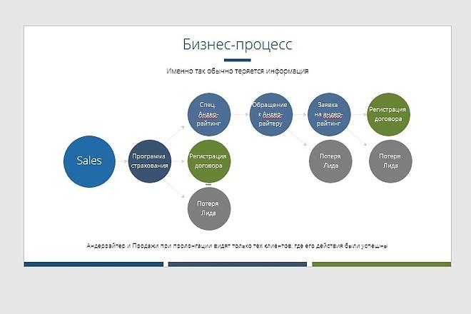 Исправлю дизайн презентации 13 - kwork.ru