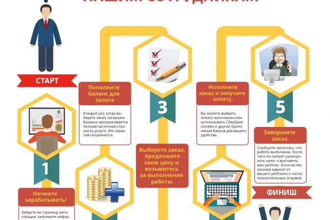 Нарисую инфографику 34 - kwork.ru