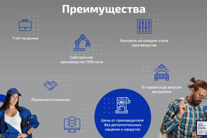 Вёрстка сайтов по доступной цене 15 - kwork.ru