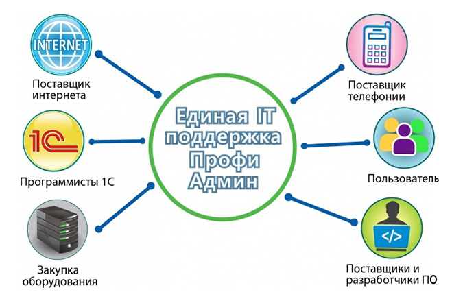 Нарисую Инфографику 4 - kwork.ru