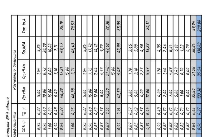 Расчёт электрических нагрузок для сетей 0,4 кВ 2 - kwork.ru