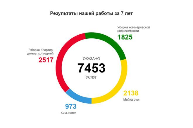 Доработка и исправления верстки. CMS WordPress, Joomla 1 - kwork.ru