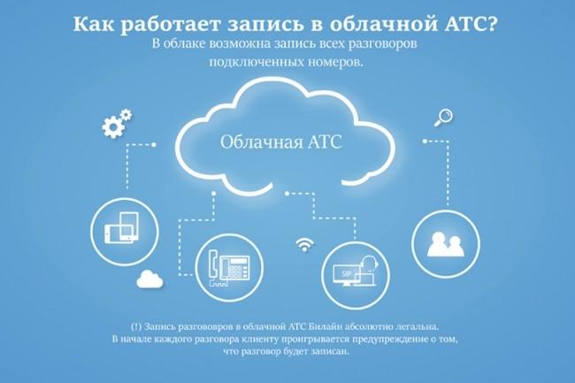Инфографика любой сложности 39 - kwork.ru