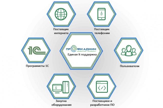 Инфографика любой сложности 41 - kwork.ru
