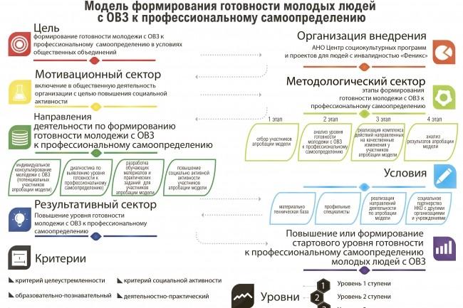 Инфографика любой сложности 37 - kwork.ru