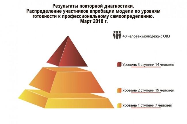 Инфографика любой сложности 36 - kwork.ru