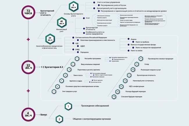 Инфографика любой сложности 35 - kwork.ru