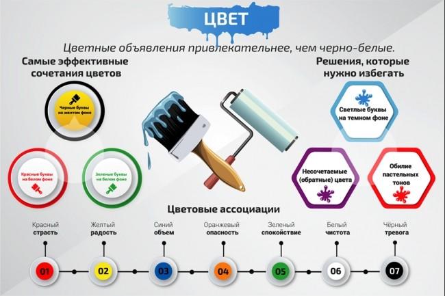 Инфографика любой сложности 34 - kwork.ru
