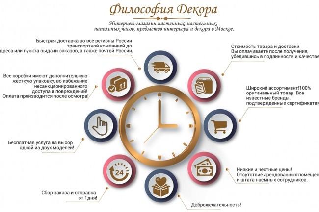 Инфографика любой сложности 31 - kwork.ru