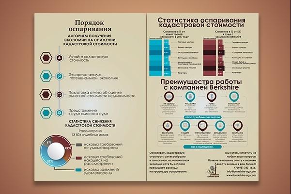 Инфографика любой сложности 44 - kwork.ru