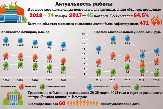 Инфографика любой сложности 4 - kwork.ru