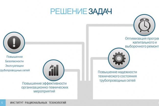 Оформление презентации в PowerPoint 9 - kwork.ru