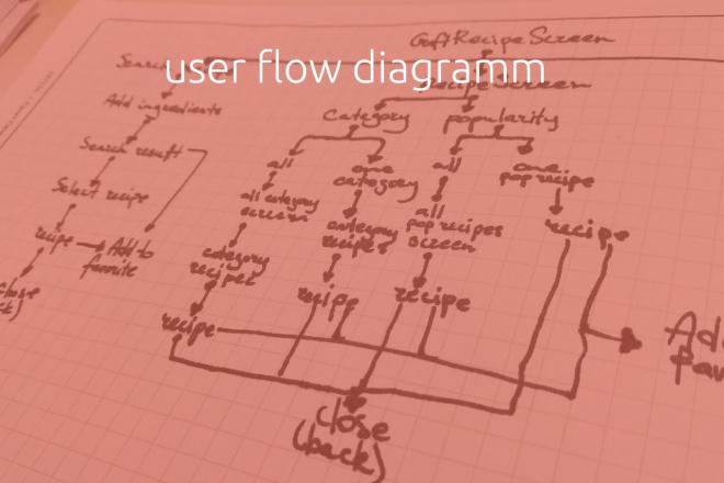 Дизайн мобильного приложения UI UX 22 - kwork.ru