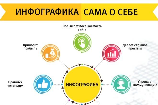 2800 шаблонов для создания инфографики 1 - kwork.ru
