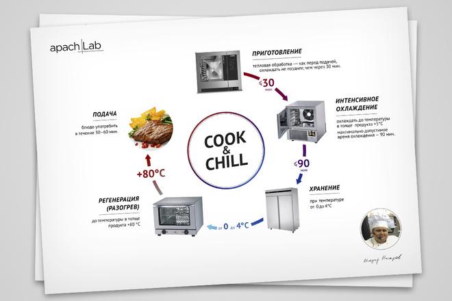 Разработаю уникальную инфографику. Современно, качественно и быстро 40 - kwork.ru