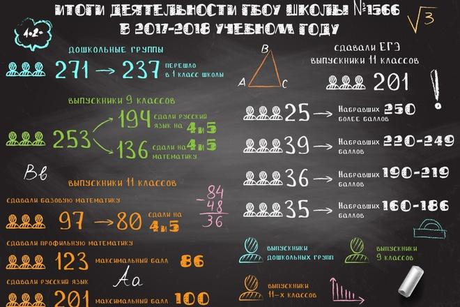 Инфографика любой сложности 27 - kwork.ru