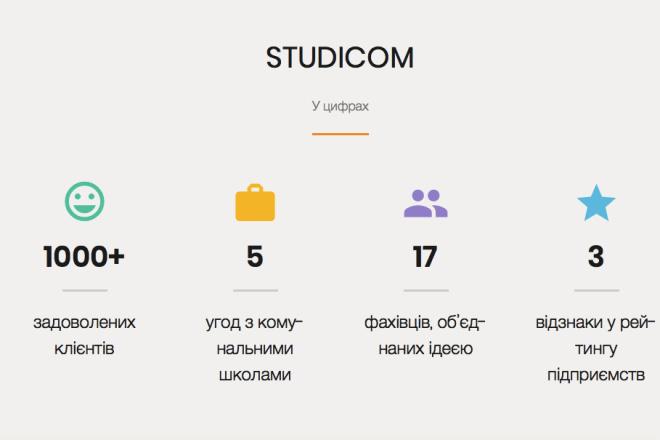 Лендинг на WordPress, установка шаблона, настройка 4 - kwork.ru