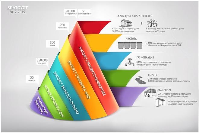 2800 шаблонов для создания инфографики 2 - kwork.ru